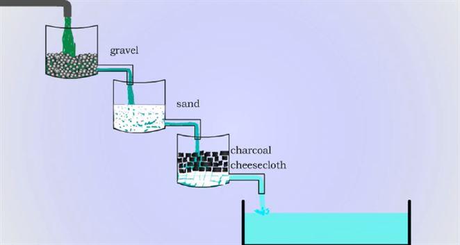 Buďte za vodou – výroba vodných filtrov