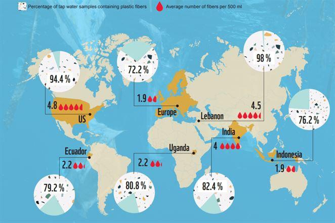 Mikroplasty v pitnej vode zatiaľ nepredstavujú riziko pre ľudské zdravie