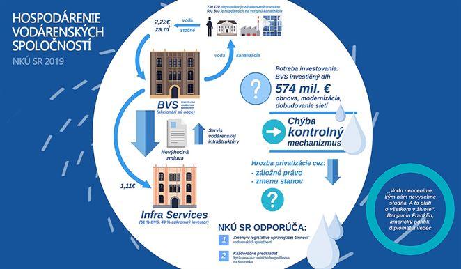 NKÚ spochybnil privatizáciu Infra Services. Poukázal aj na ďalšie problémy v BVS